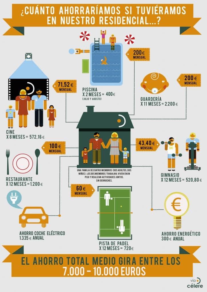 ¿Cuánto ahorraríamos si viviéramos en residenciales con zonas comunes premium?