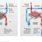 Ventilación con recuperación de energía, salud, confort y eficiencia energética
