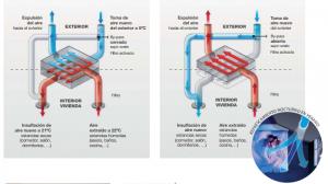 Ventilación con recuperación de energía via celere