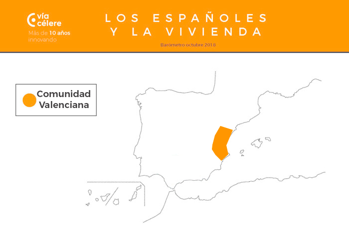 Barometro-via-celere-vivienda-en-Espana